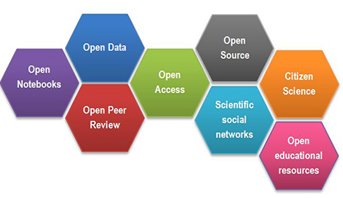 Open Science: Sharing Is Caring | Pain Research Forum